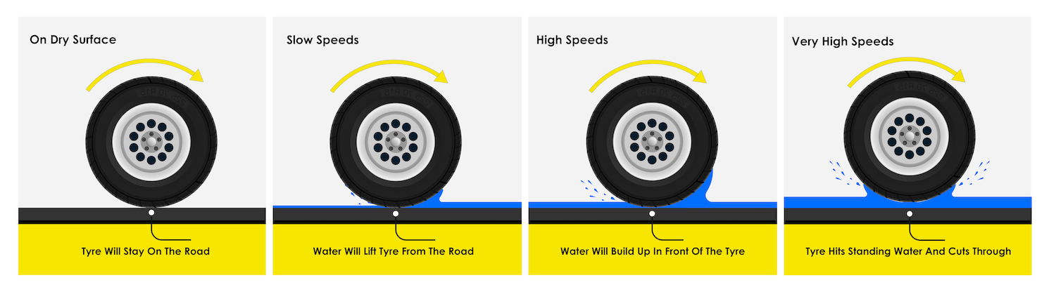 Aquaplaning Illustration