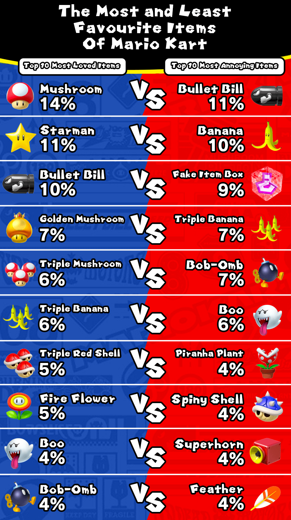 most and least favourite items of mario kart