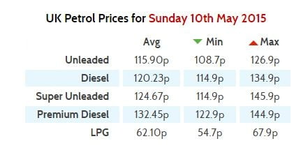 PetrolPrices May 2015